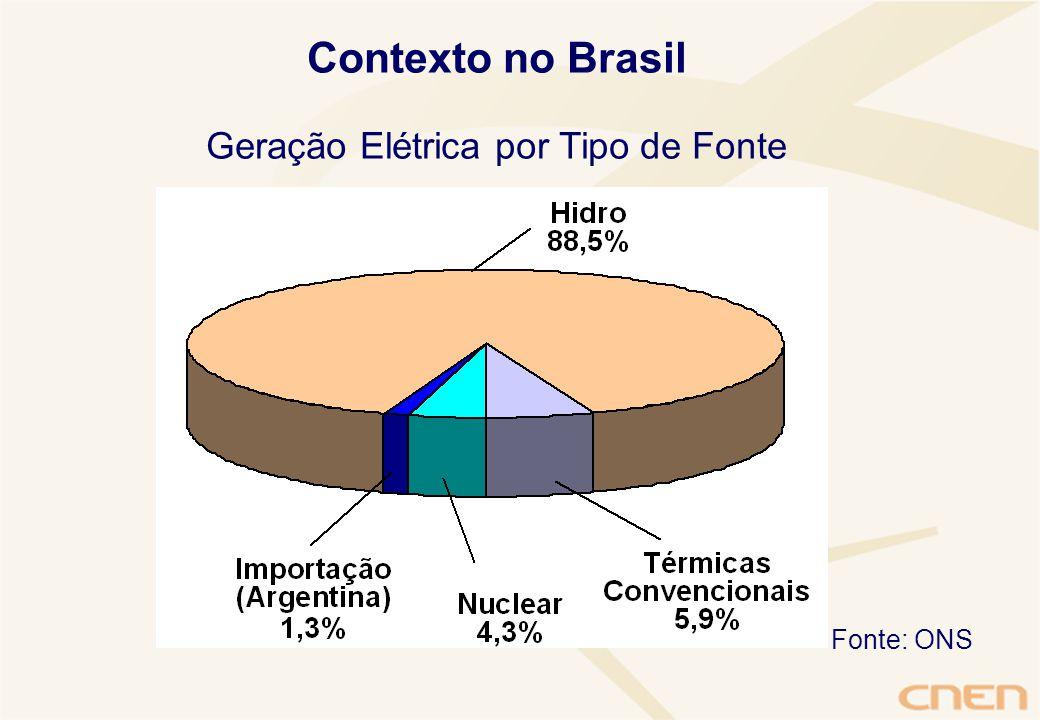 Geração Elétrica por Tipo de Fonte