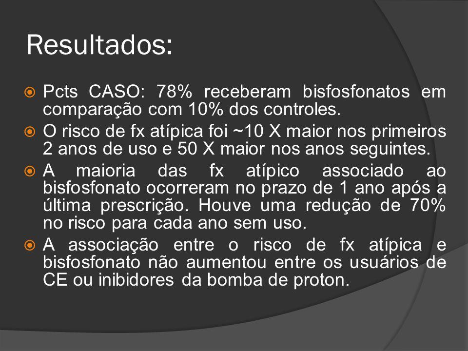 Resultados: Pcts CASO: 78% receberam bisfosfonatos em comparação com 10% dos controles.