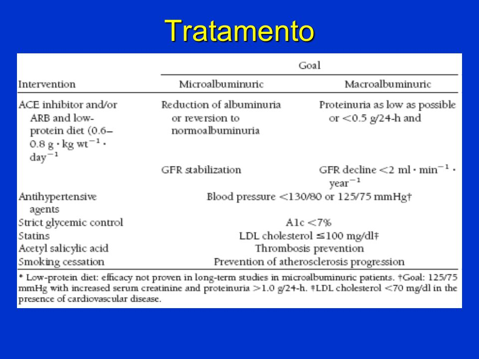 Tratamento Gross et al, Diabetes Care, jan 2005