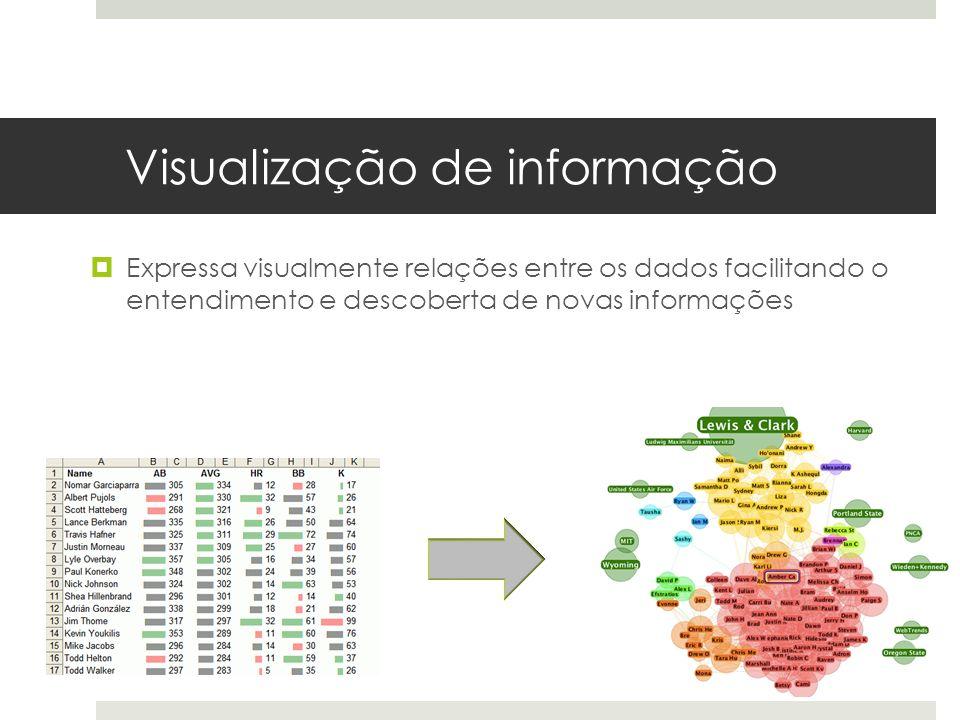 Visualização de informação