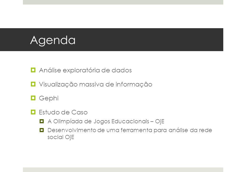 Agenda Análise exploratória de dados