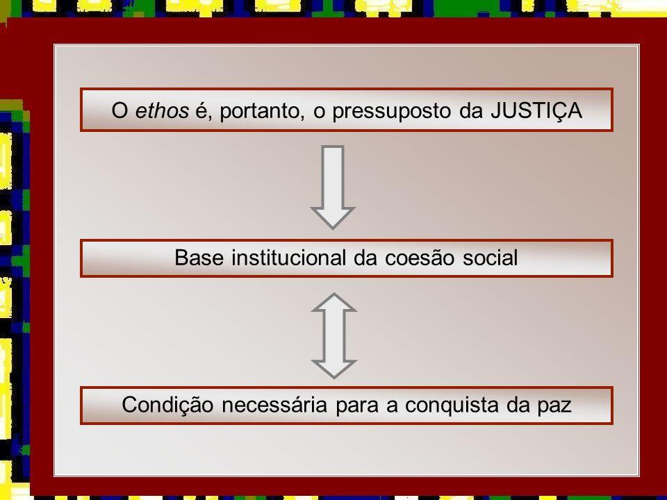 O ethos é, portanto, o pressuposto da JUSTIÇA
