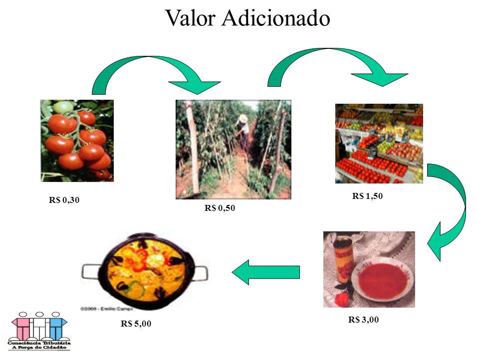 Valor Adicionado R$ 1,50 R$ 0,30 R$ 0,50 R$ 3,00 R$ 5,00