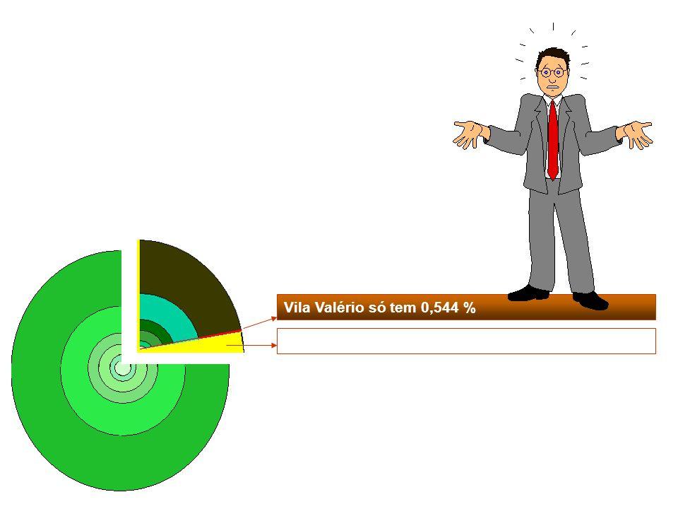 Vila Valério só tem 0,544 %