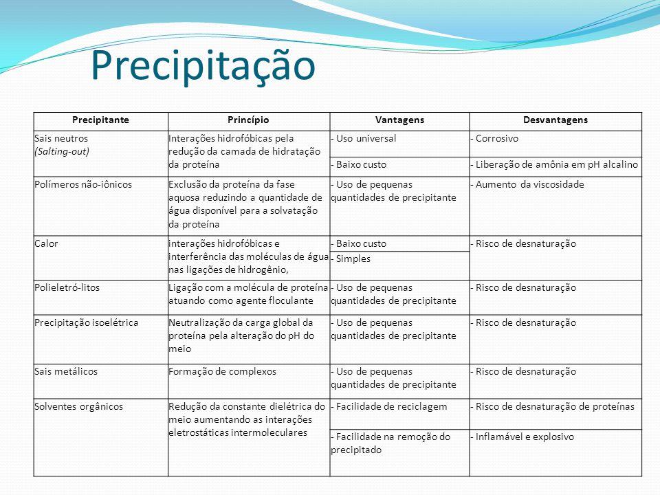 Precipitação Precipitante Princípio Vantagens Desvantagens