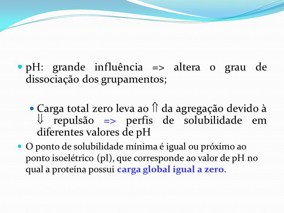 pH: grande influência => altera o grau de dissociação dos grupamentos;