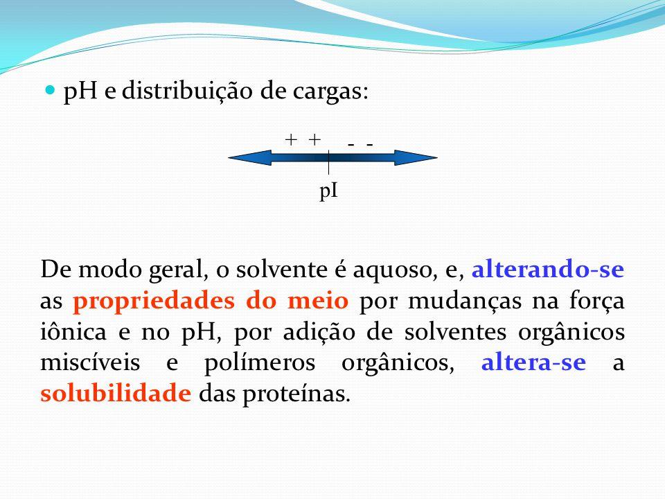 pH e distribuição de cargas: