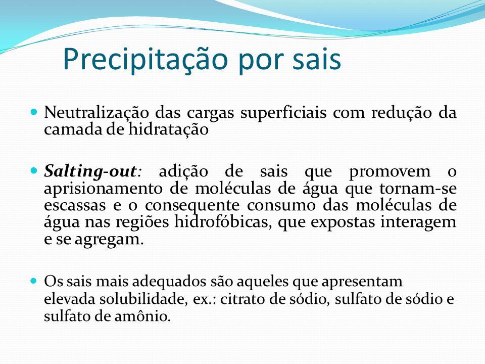 Precipitação por sais Neutralização das cargas superficiais com redução da camada de hidratação.