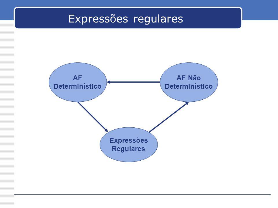 Expressões regulares AF Determinístico AF Não Determinístico