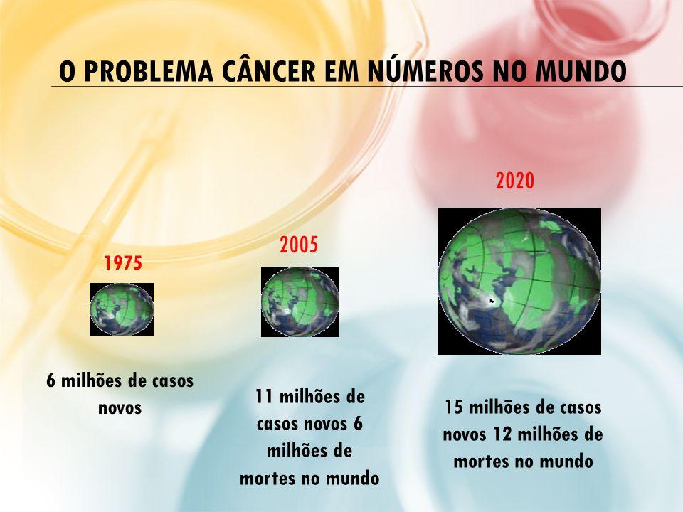 O Problema Câncer em Números no Mundo