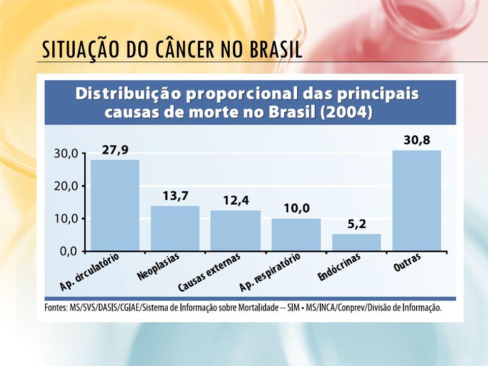 SITUAÇÃO DO CÂNCER NO BRASIL