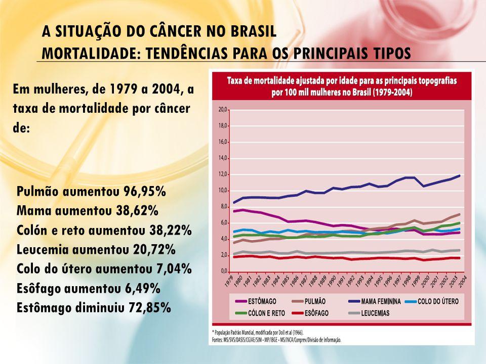 A SITUAÇÃO DO CÂNCER NO BRASIL Mortalidade: tendências para os principais tipos