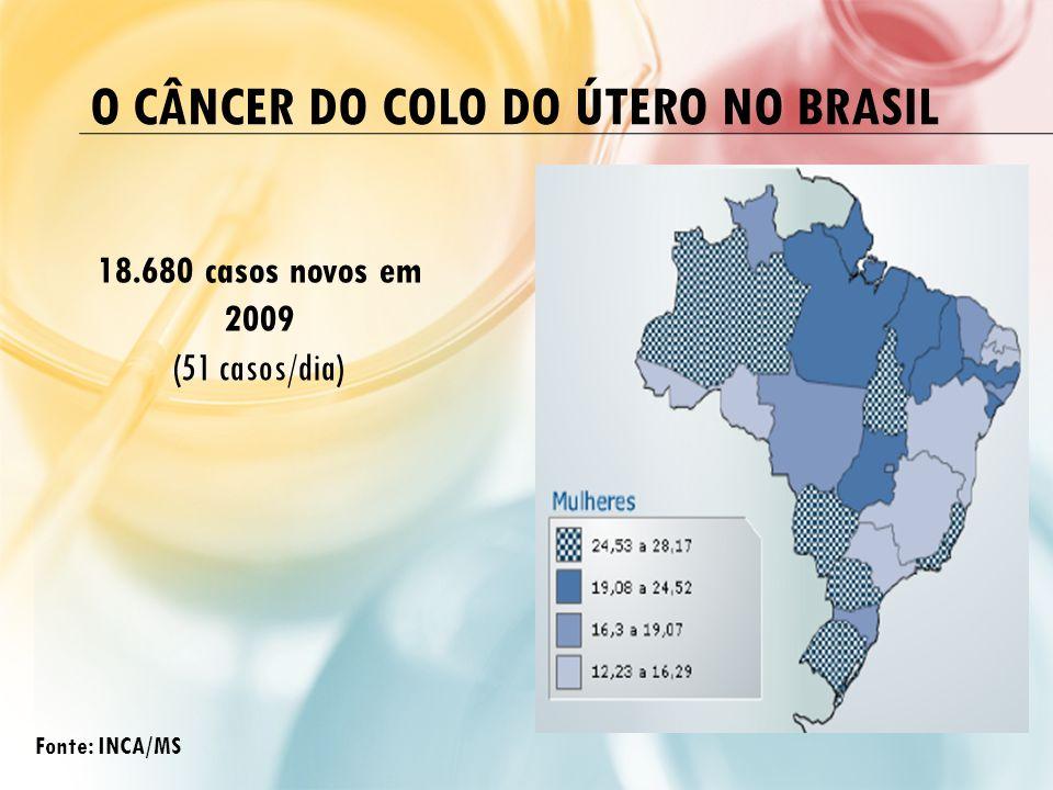 O Câncer do Colo do Útero no Brasil