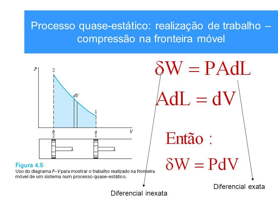 Processo quase-estático: realização de trabalho – compressão na fronteira móvel