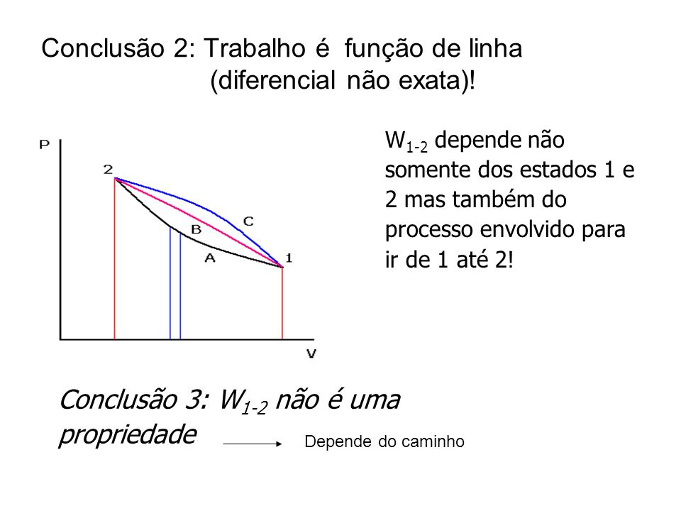 Conclusão 2: Trabalho é função de linha (diferencial não exata)!