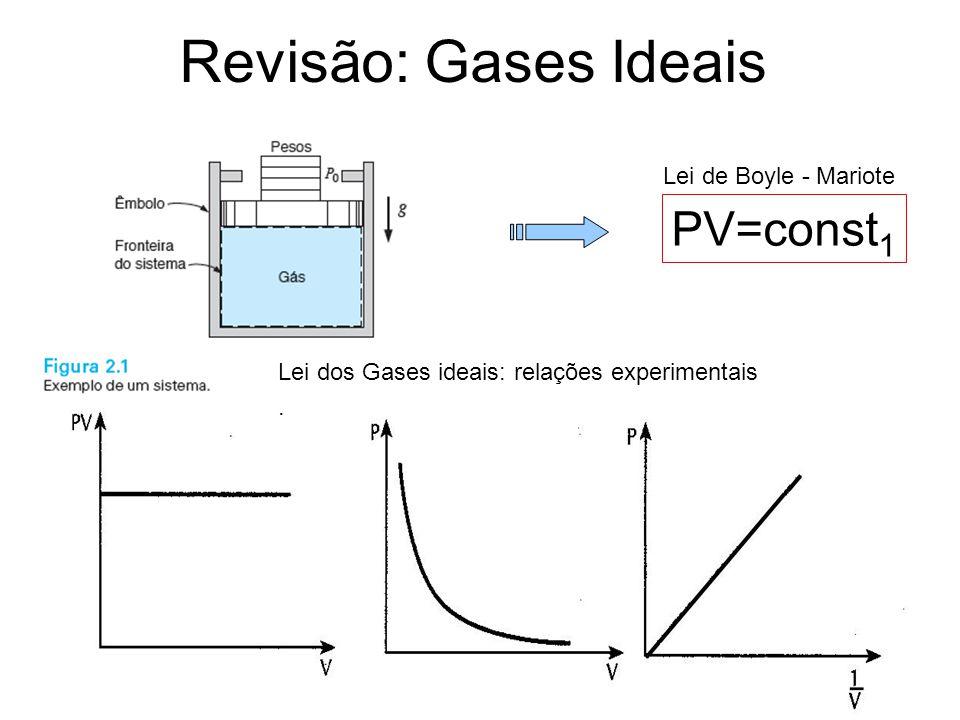 Revisão: Gases Ideais PV=const1 Lei de Boyle - Mariote
