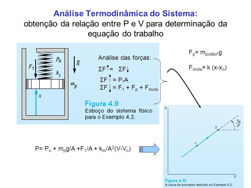Análise Termodinâmica do Sistema: obtenção da relação entre P e V para determinação da equação do trabalho