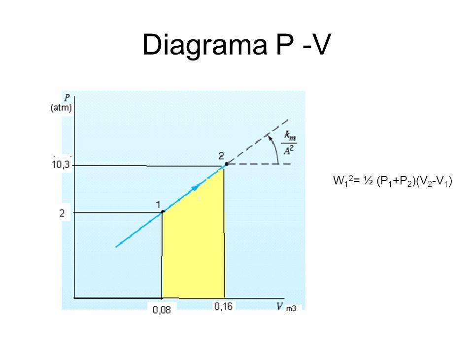 Diagrama P -V W12= ½ (P1+P2)(V2-V1)