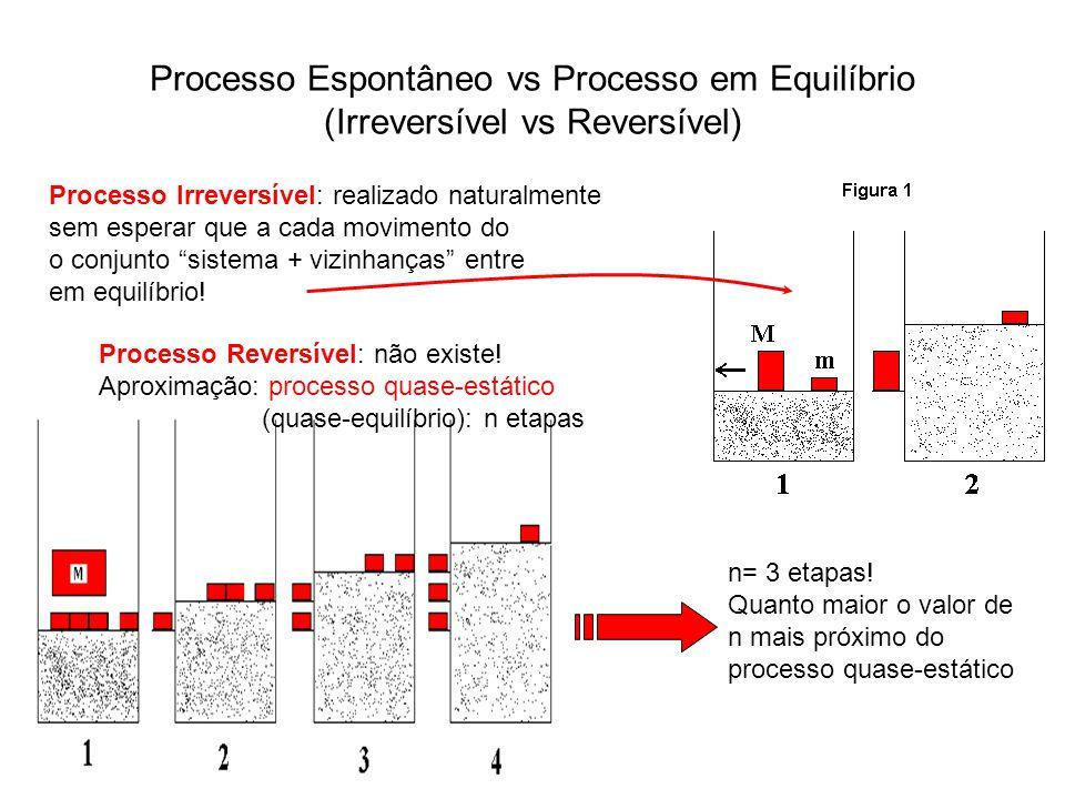 Processo Espontâneo vs Processo em Equilíbrio (Irreversível vs Reversível)