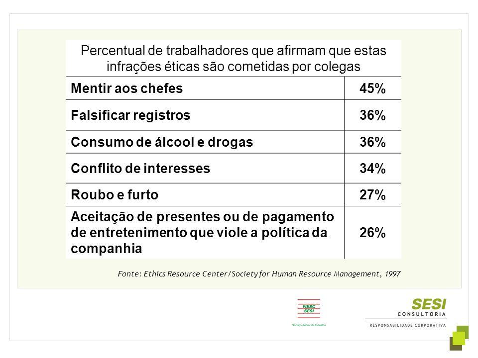 Consumo de álcool e drogas Conflito de interesses 34% Roubo e furto