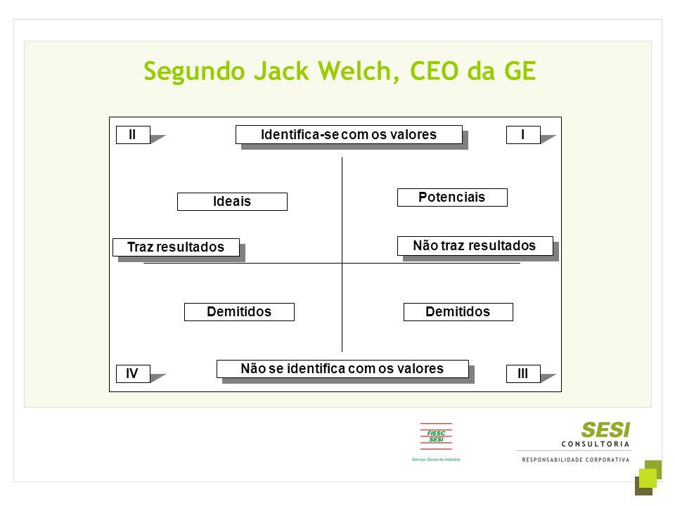 Segundo Jack Welch, CEO da GE