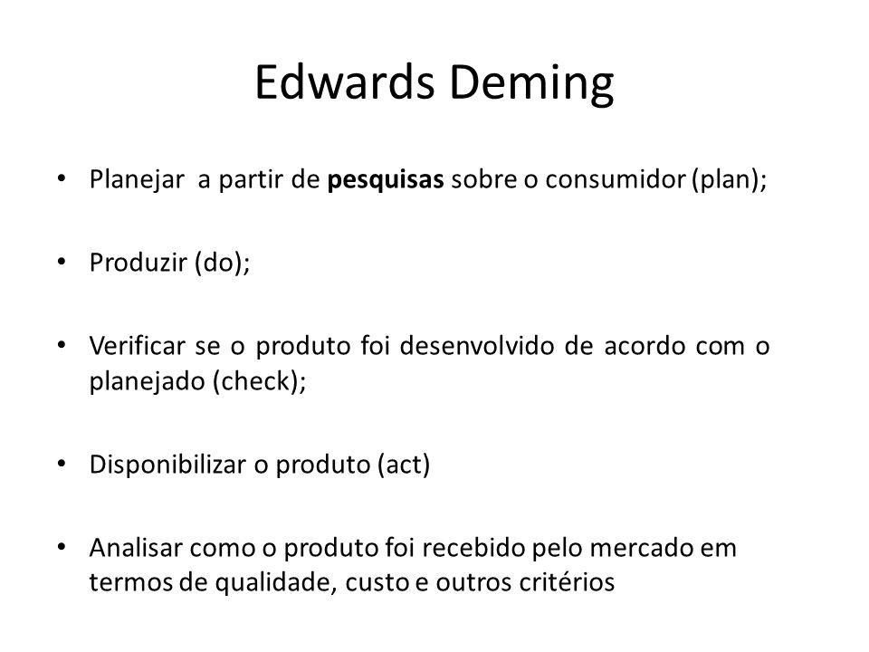 Edwards Deming Planejar a partir de pesquisas sobre o consumidor (plan); Produzir (do);