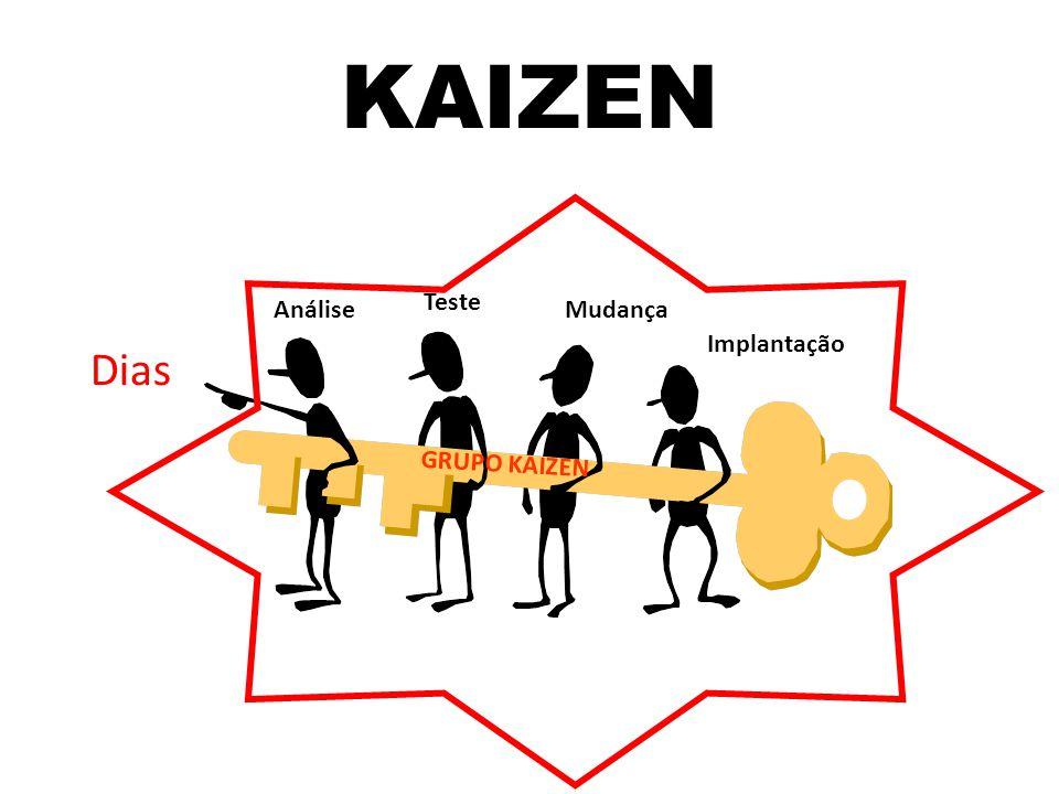 KAIZEN Dias Teste Análise Mudança Implantação GRUPO KAIZEN
