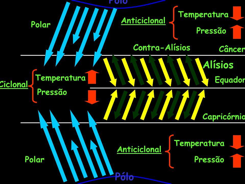 Pólo Alísios Pólo Contra-Alísios Ciclonal Temperatura Anticiclonal