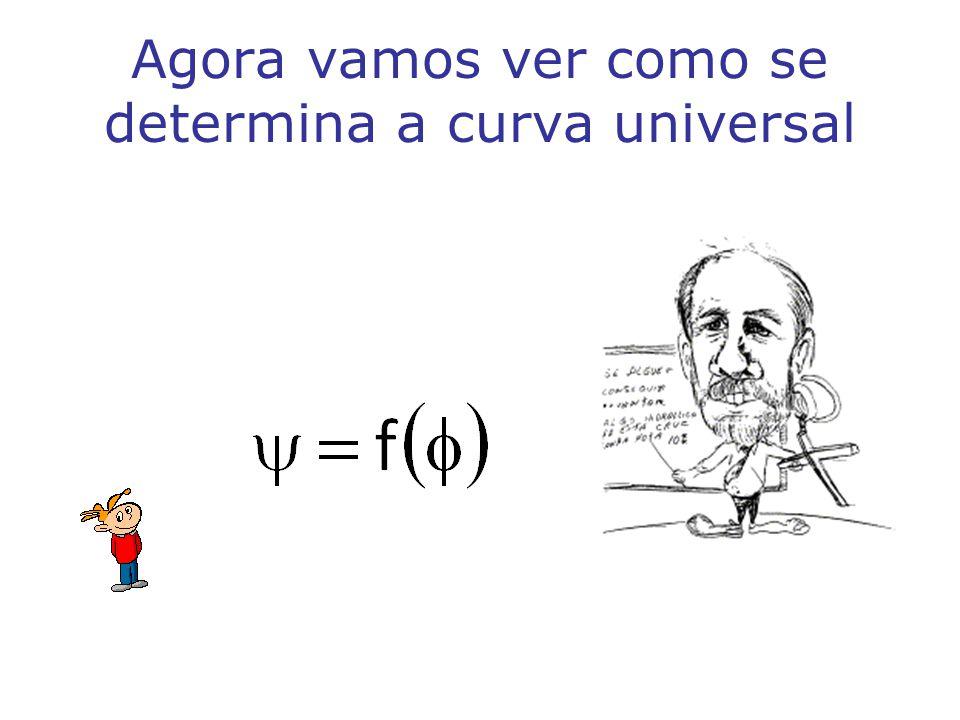 Agora vamos ver como se determina a curva universal