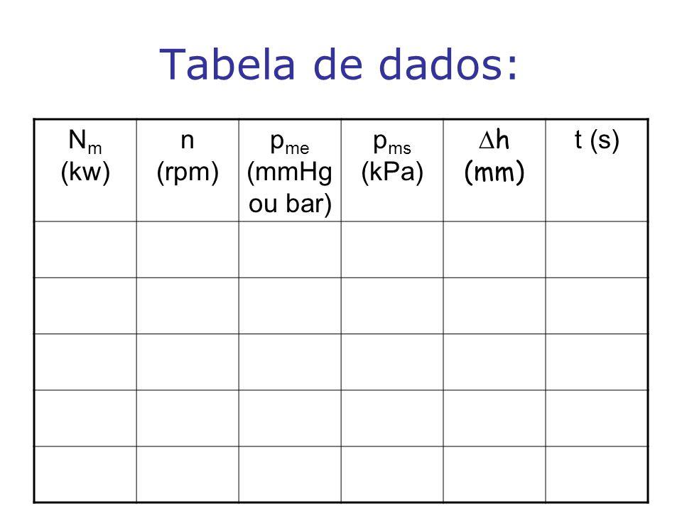 Tabela de dados: Nm (kw) n (rpm) pme (mmHg ou bar) pms (kPa) Dh (mm)