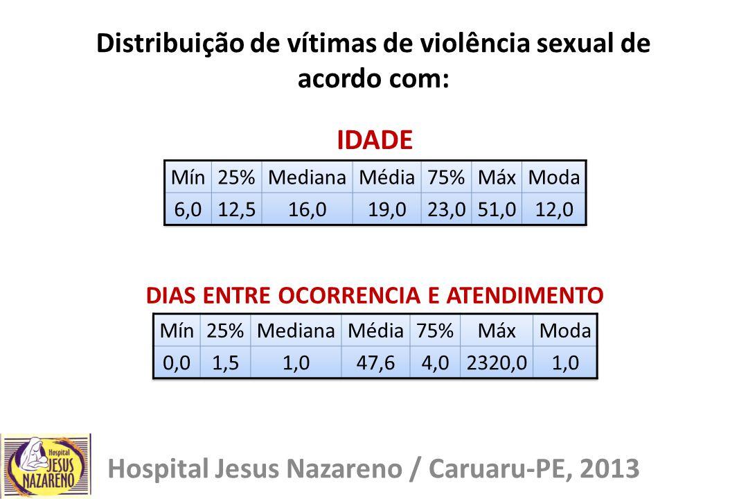 Distribuição de vítimas de violência sexual de acordo com:
