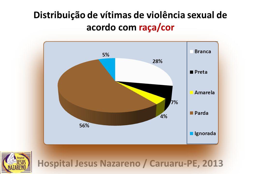 Distribuição de vítimas de violência sexual de acordo com raça/cor