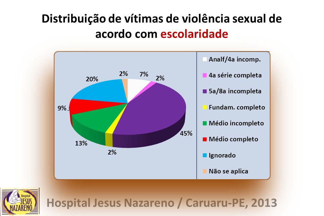 Distribuição de vítimas de violência sexual de acordo com escolaridade