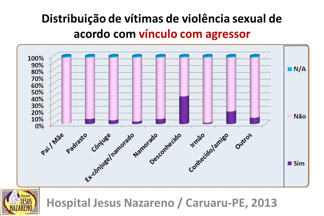Hospital Jesus Nazareno / Caruaru-PE, 2013