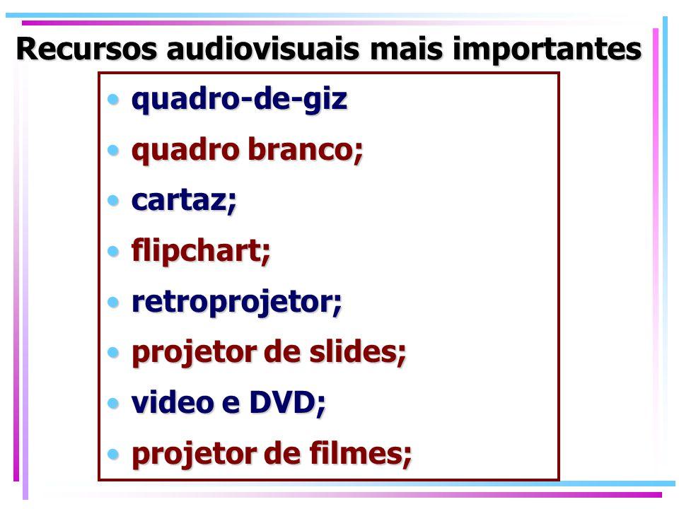 Recursos audiovisuais mais importantes