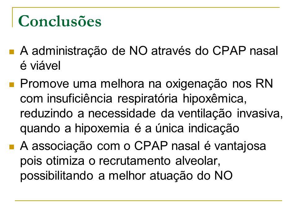 Conclusões A administração de NO através do CPAP nasal é viável