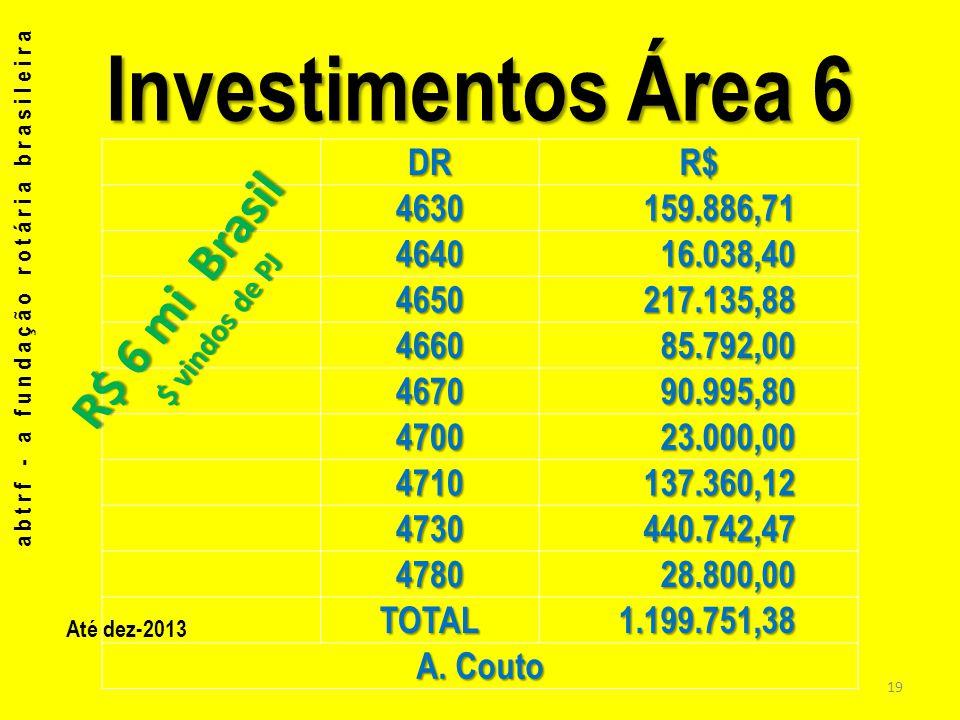 Investimentos Área 6 R$ 6 mi Brasil DR R$ 4630 159.886,71 4640