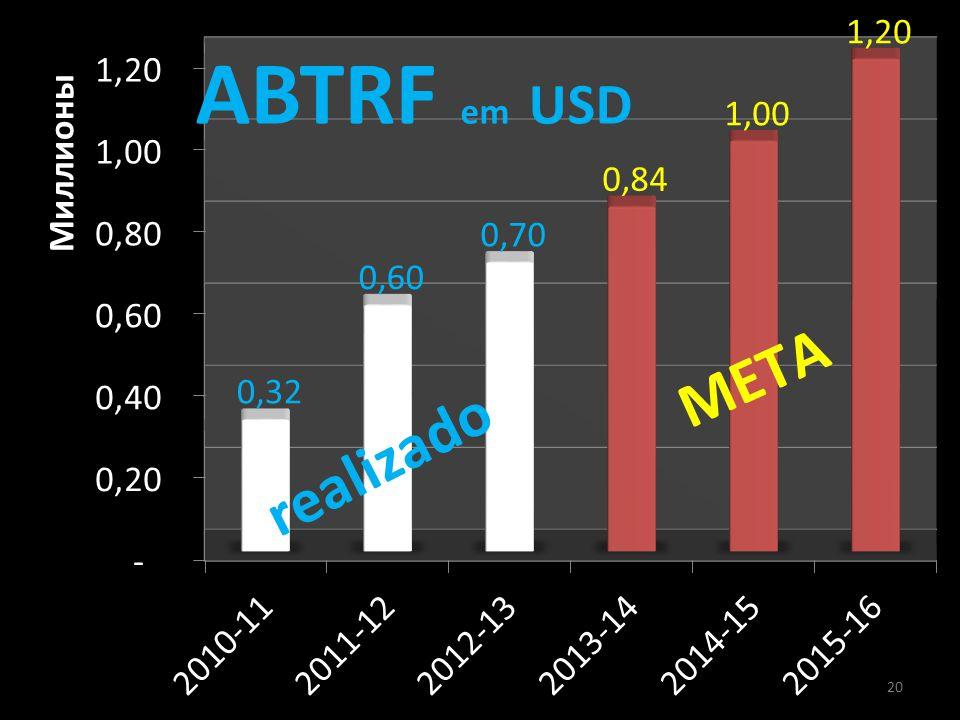 abtrf - a fundação rotária brasileira