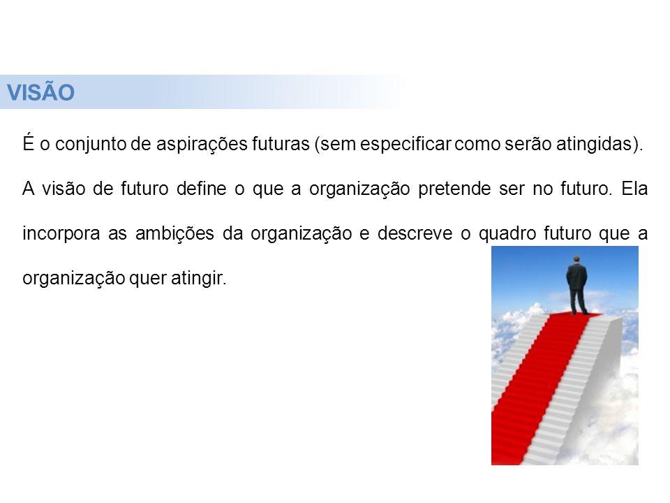 VISÃO É o conjunto de aspirações futuras (sem especificar como serão atingidas).