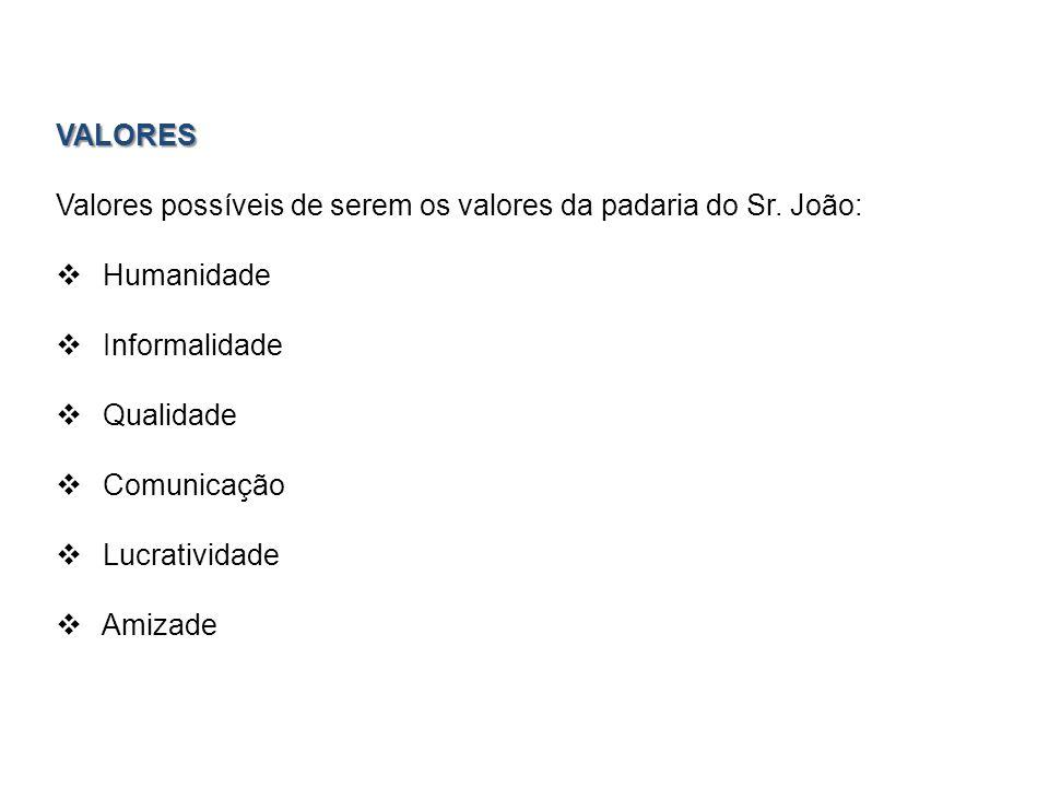 VALORES Valores possíveis de serem os valores da padaria do Sr. João: Humanidade. Informalidade. Qualidade.