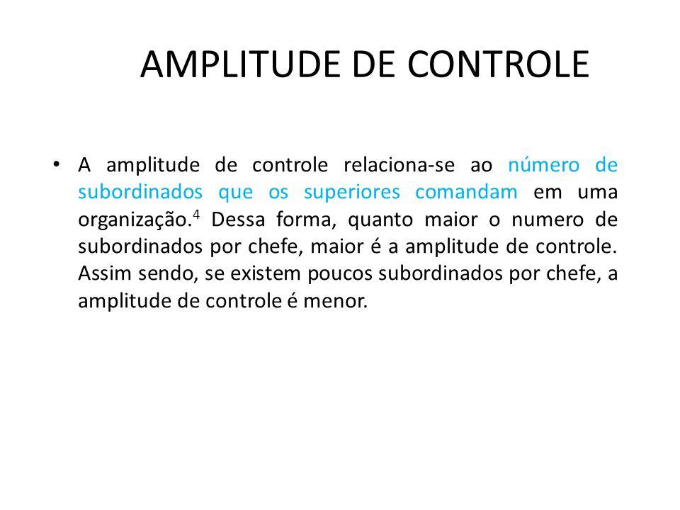 AMPLITUDE DE CONTROLE