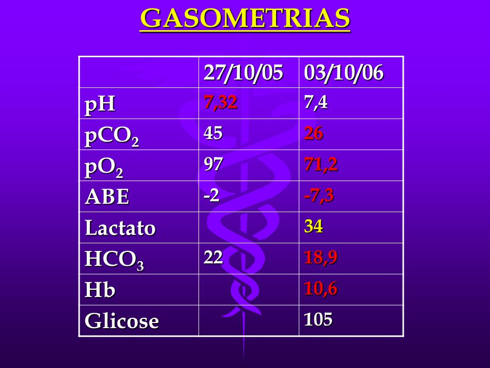 GASOMETRIAS 27/10/05 03/10/06 pH pCO2 pO2 ABE Lactato HCO3 Hb Glicose