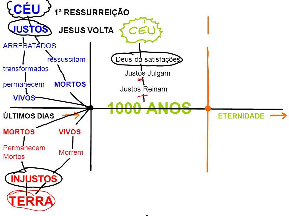 1000 ANOS CÉU TERRA JUSTOS INJUSTOS 1ª RESSURREIÇÃO JESUS VOLTA
