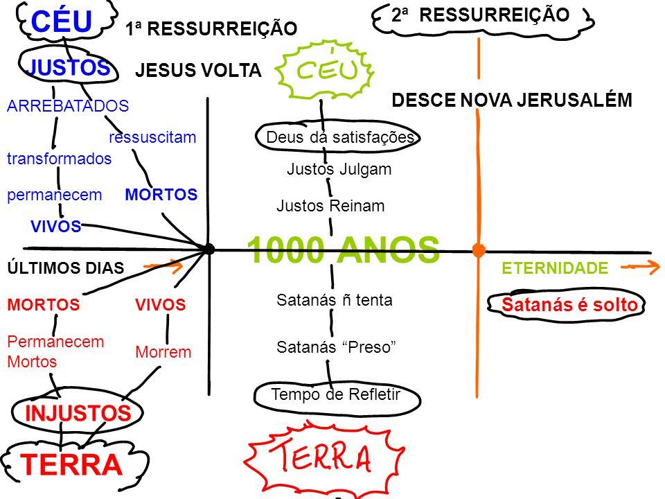 1000 ANOS CÉU TERRA JUSTOS INJUSTOS 2ª RESSURREIÇÃO 1ª RESSURREIÇÃO