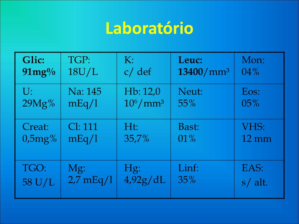 Laboratório Glic: 91mg% TGP: 18U/L K: c/ def Leuc: 13400/mm³ Mon: 04%