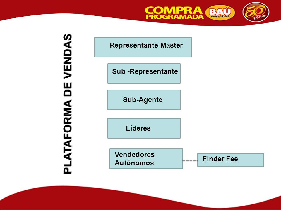PLATAFORMA DE VENDAS Representante Master Sub -Representante