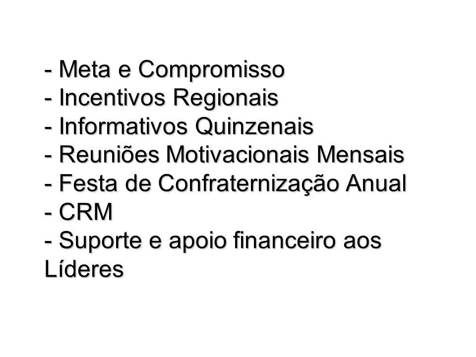 Meta e Compromisso - Incentivos Regionais - Informativos Quinzenais - Reuniões Motivacionais Mensais - Festa de Confraternização Anual - CRM - Suporte e apoio financeiro aos Líderes