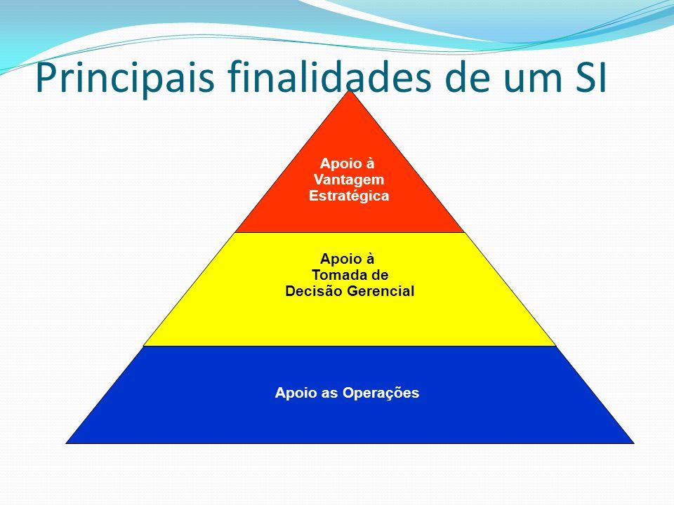 Principais finalidades de um SI