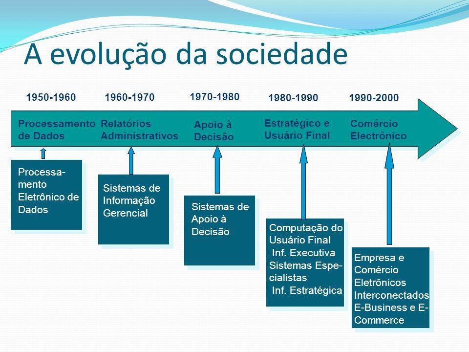 A evolução da sociedade