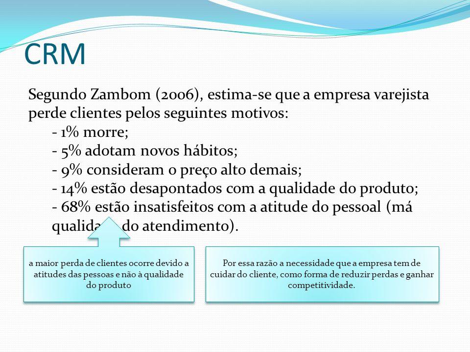 CRM Segundo Zambom (2006), estima-se que a empresa varejista perde clientes pelos seguintes motivos: